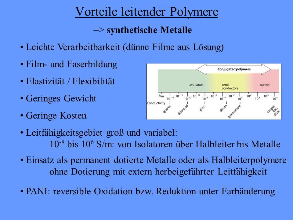 Vorteile leitender Polymere => synthetische Metalle Leichte Verarbeitbarkeit (dünne Filme aus Lösung) Geringe Kosten Geringes Gewicht Elastizität / Flexibilität Film- und Faserbildung Einsatz als permanent dotierte Metalle oder als Halbleiterpolymere ohne Dotierung mit extern herbeigeführter Leitfähigkeit PANI: reversible Oxidation bzw.