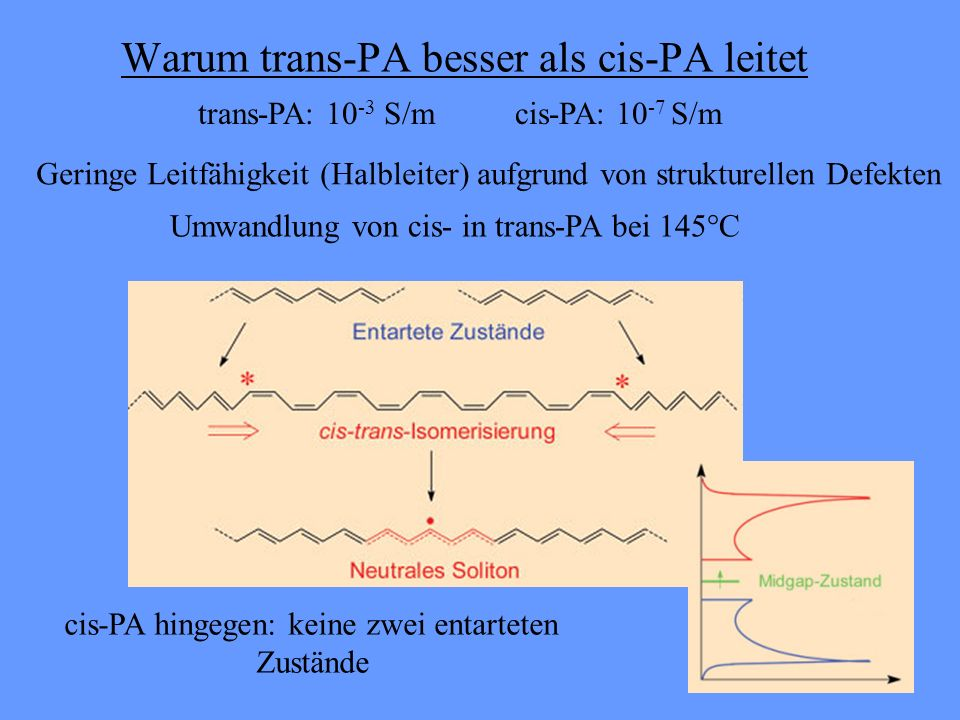 Warum trans-PA besser als cis-PA leitet trans-PA: 10 -3 S/m cis-PA: 10 -7 S/m Umwandlung von cis- in trans-PA bei 145°C cis-PA hingegen: keine zwei entarteten Zustände Geringe Leitfähigkeit (Halbleiter) aufgrund von strukturellen Defekten
