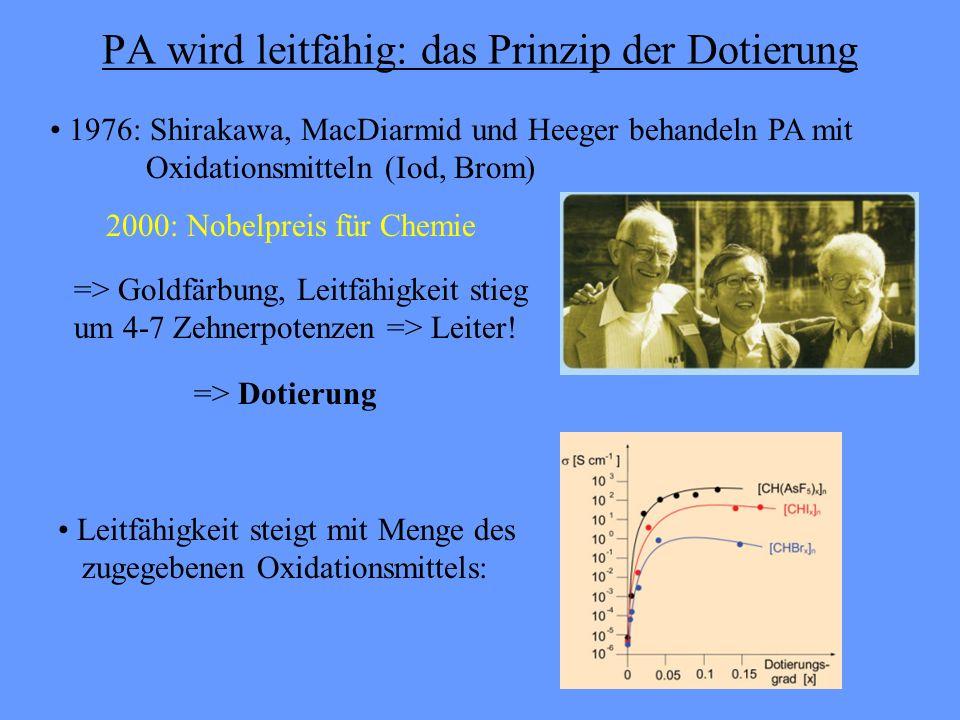 PA wird leitfähig: das Prinzip der Dotierung 2000: Nobelpreis für Chemie 1976: Shirakawa, MacDiarmid und Heeger behandeln PA mit Oxidationsmitteln (Iod, Brom) => Goldfärbung, Leitfähigkeit stieg um 4-7 Zehnerpotenzen => Leiter.