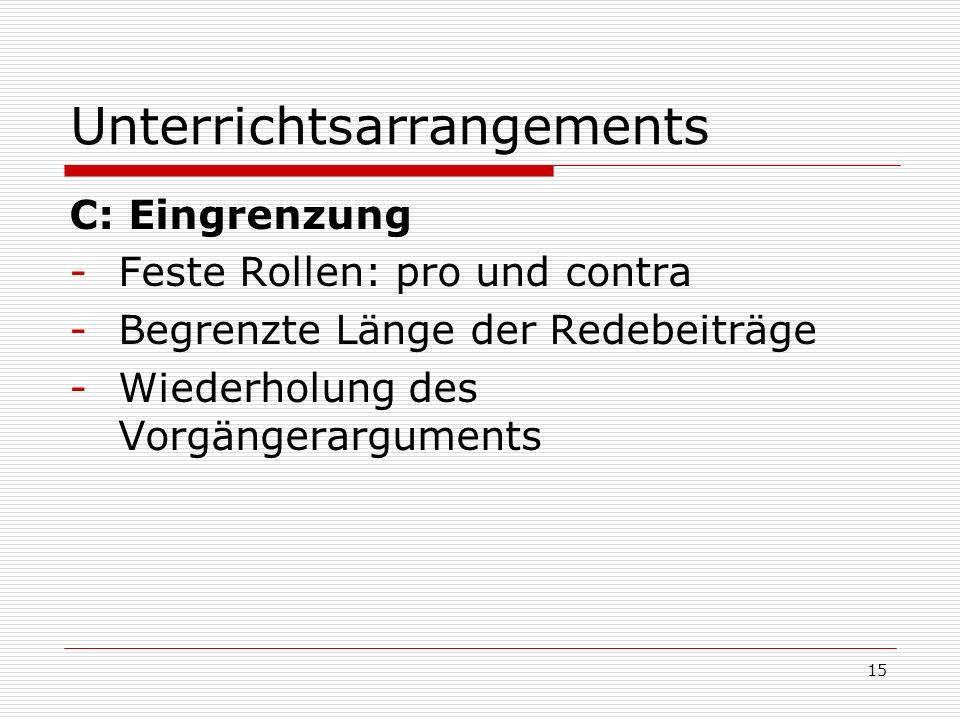 Unterrichtsarrangements C: Eingrenzung -Feste Rollen: pro und contra -Begrenzte Länge der Redebeiträge -Wiederholung des Vorgängerarguments 15
