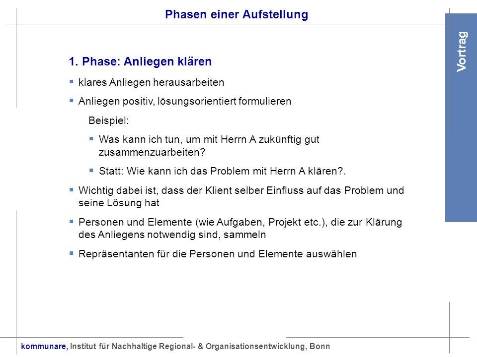 kommunare, Institut für Nachhaltige Regional- & Organisationsentwicklung, Bonn Vortrag Phasen einer Aufstellung 1. Phase: Anliegen klären klares Anlie