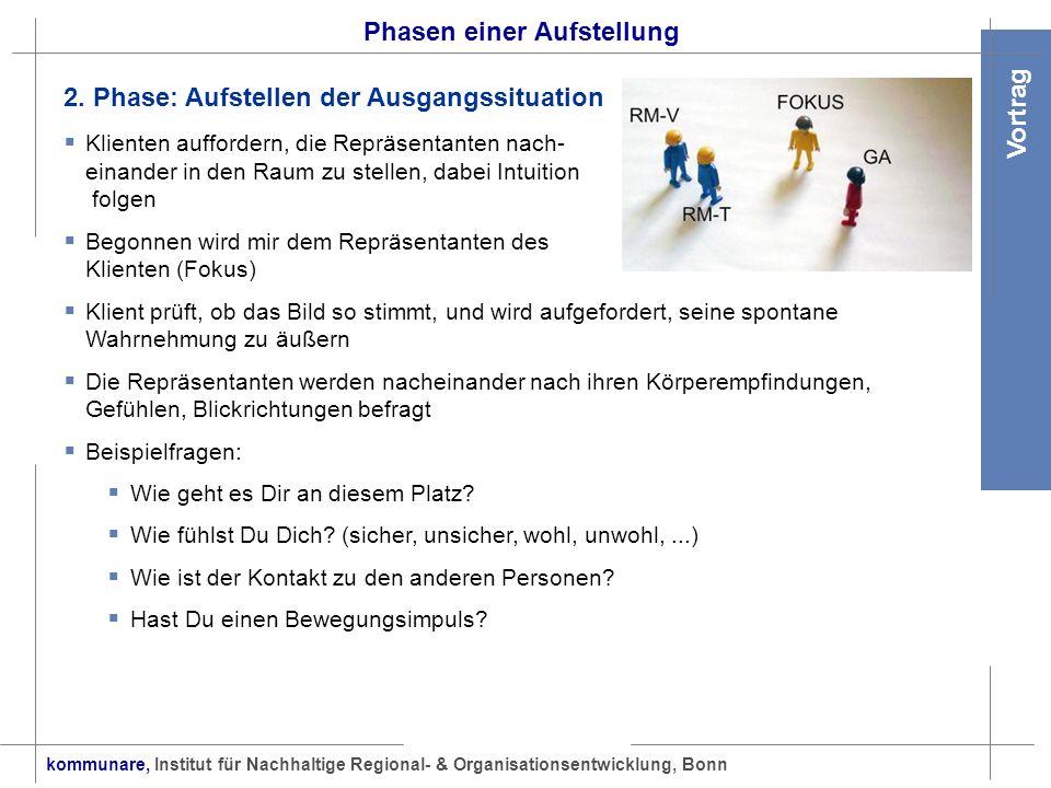 kommunare, Institut für Nachhaltige Regional- & Organisationsentwicklung, Bonn Vortrag Phasen einer Aufstellung 3.