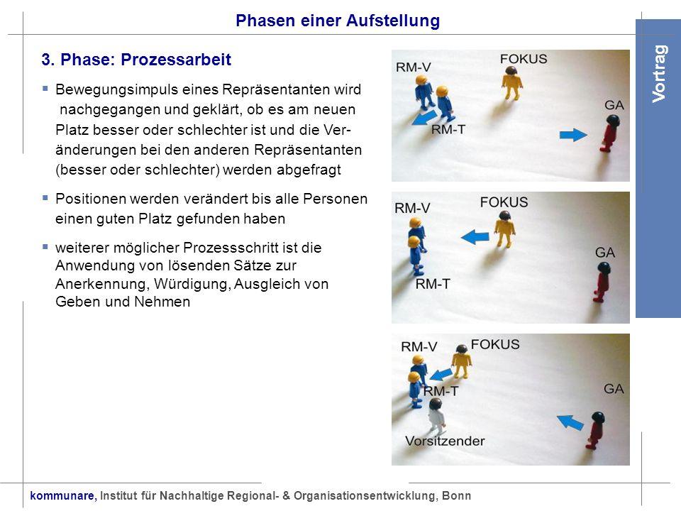 kommunare, Institut für Nachhaltige Regional- & Organisationsentwicklung, Bonn Vortrag Phasen einer Aufstellung 3. Phase: Prozessarbeit Bewegungsimpul