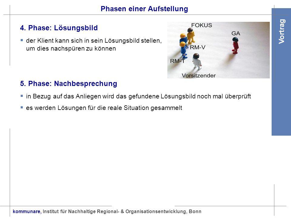 kommunare, Institut für Nachhaltige Regional- & Organisationsentwicklung, Bonn Vortrag Phasen einer Aufstellung 4. Phase: Lösungsbild der Klient kann