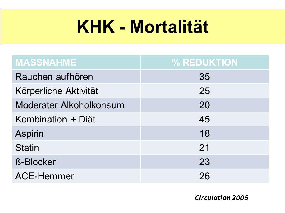 KHK - Mortalität MASSNAHME% REDUKTION Rauchen aufhören35 Körperliche Aktivität25 Moderater Alkoholkonsum20 Kombination + Diät45 Aspirin18 Statin21 ß-B