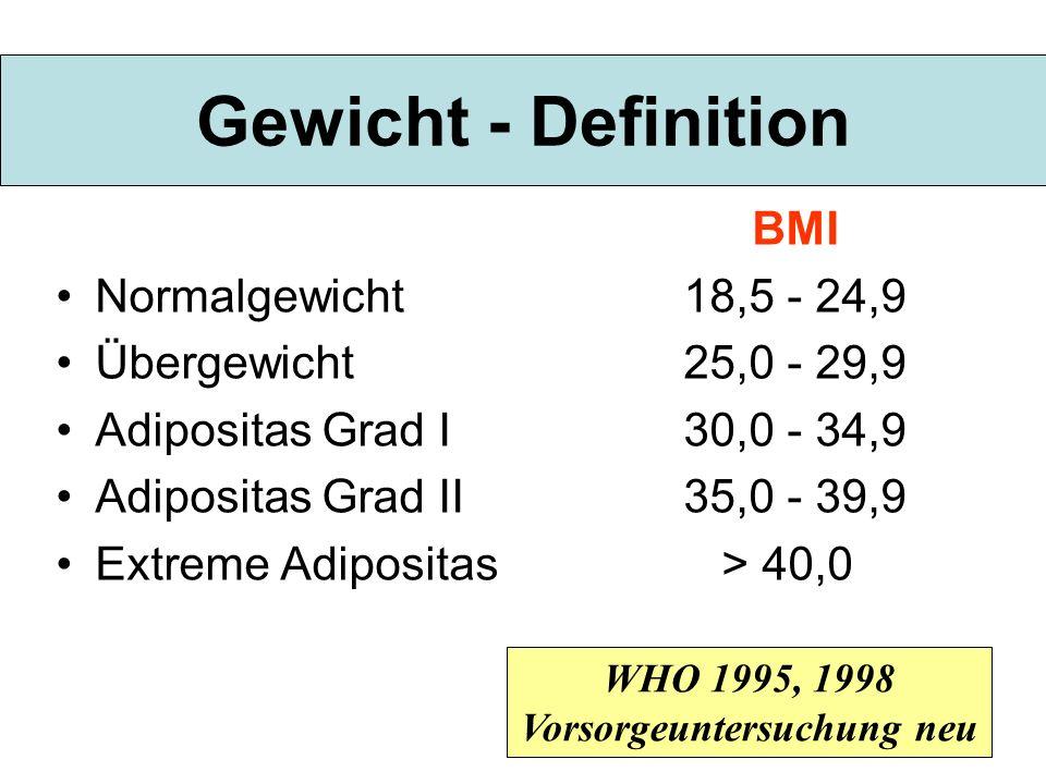 Gewicht - Definition BMI Normalgewicht18,5 - 24,9 Übergewicht25,0 - 29,9 Adipositas Grad I30,0 - 34,9 Adipositas Grad II35,0 - 39,9 Extreme Adipositas