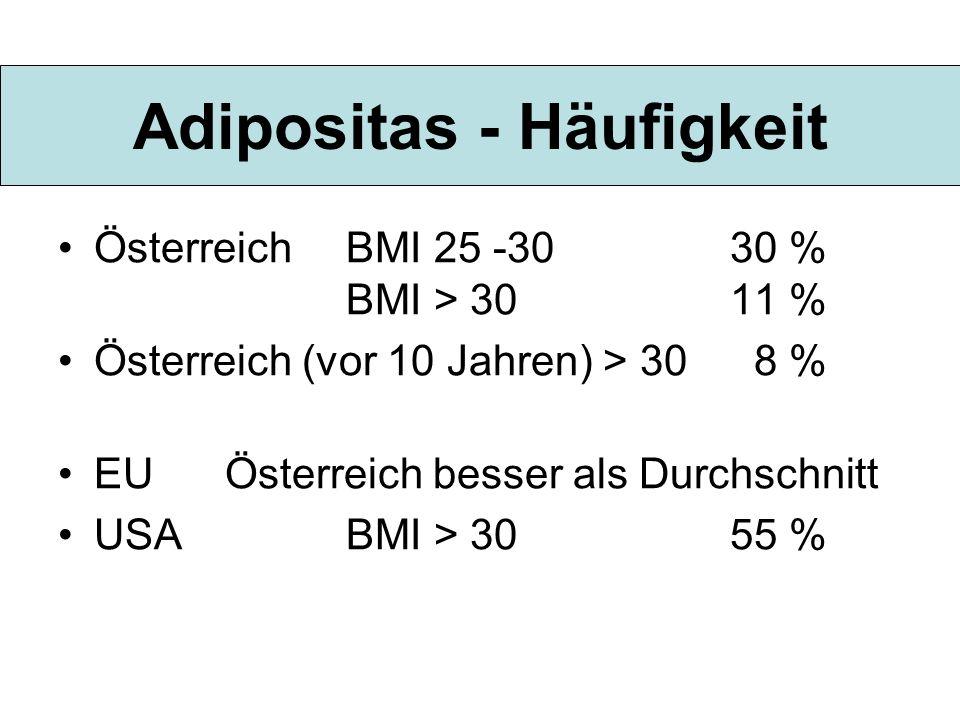 Adipositas - Häufigkeit ÖsterreichBMI 25 -3030 % BMI > 3011 % Österreich (vor 10 Jahren) > 30 8 % EU Österreich besser als Durchschnitt USABMI > 3055