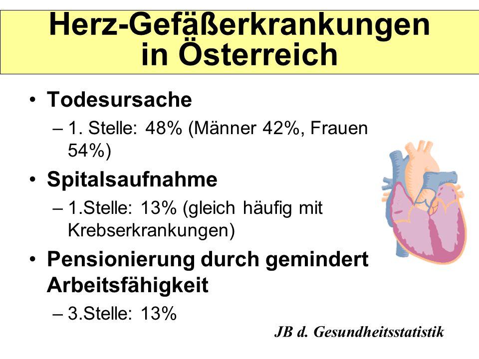 Herz-Gefäßerkrankungen in Österreich Todesursache –1. Stelle: 48% (Männer 42%, Frauen 54%) Spitalsaufnahme –1.Stelle: 13% (gleich häufig mit Krebserkr