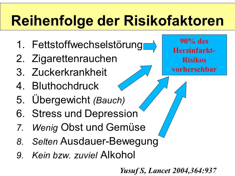 Zielwerte (nicht Normalwerte!) 1.Cholesterin < 200 mg/dl LDL < 100 mg/dl 2.Zigaretten< 5 / Tag 3.Zucker< 100 mg/dl (nüchtern) HbA1c< 6,5 % 4.Blutdruck < 140/90 mmHg bei Diabetes < 120/80 mmHg 5.BMI < 25 (Gewicht:Größe) Bauchumfang< 94 cm (Männer) < 80 cm (Frauen)