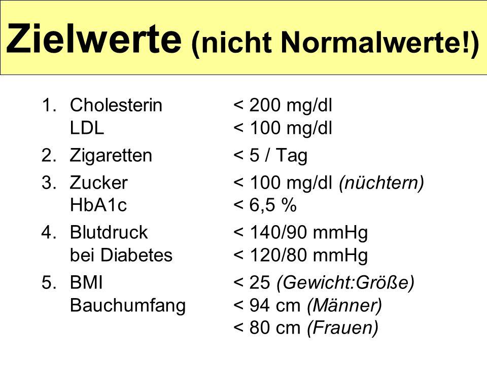 Zielwerte (nicht Normalwerte!) 1.Cholesterin < 200 mg/dl LDL < 100 mg/dl 2.Zigaretten< 5 / Tag 3.Zucker< 100 mg/dl (nüchtern) HbA1c< 6,5 % 4.Blutdruck