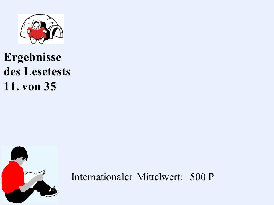 Ergebnisse des Lesetests 11. von 35 Internationaler Mittelwert: 500 P