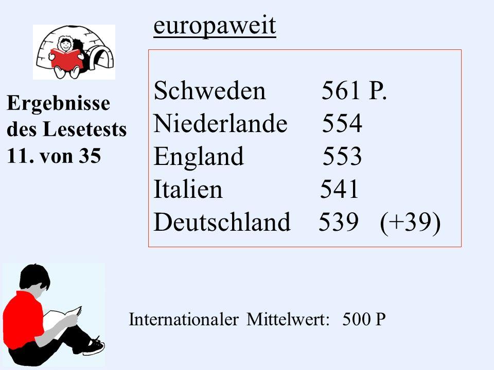 Ergebnisse des Lesetests 11. von 35 europaweit Schweden 561 P.