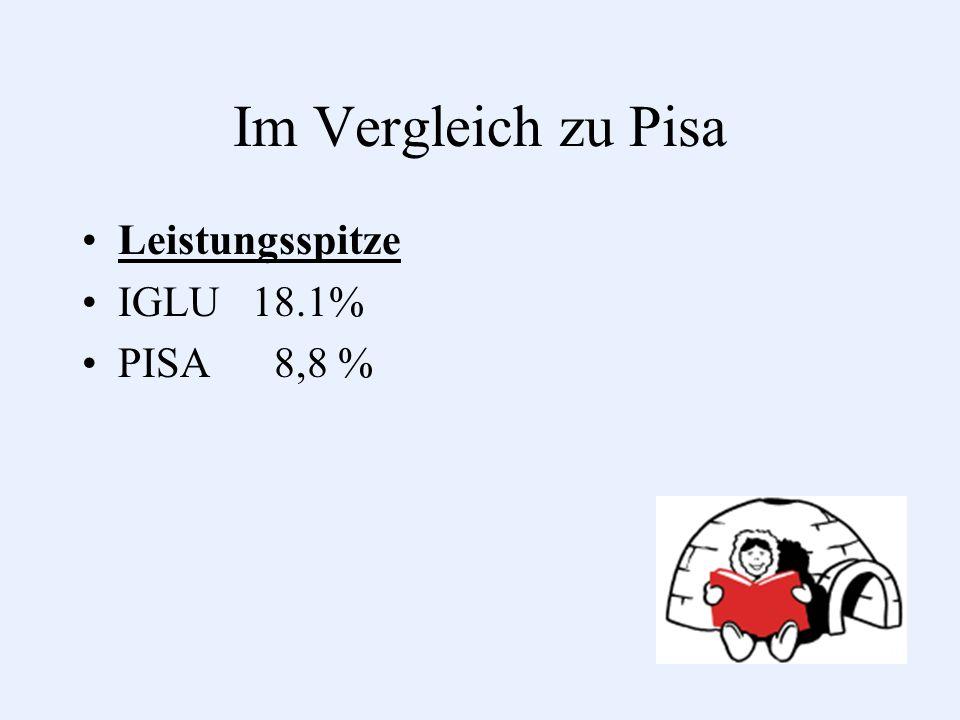 Im Vergleich zu Pisa Leistungsspitze IGLU 18.1% PISA 8,8 %