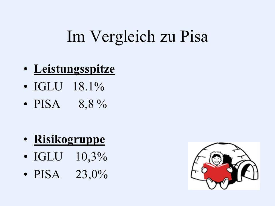 Im Vergleich zu Pisa Leistungsspitze IGLU 18.1% PISA 8,8 % Risikogruppe IGLU 10,3% PISA 23,0%