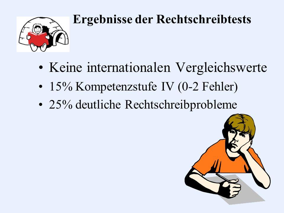Ergebnisse der Rechtschreibtests Keine internationalen Vergleichswerte 15% Kompetenzstufe IV (0-2 Fehler) 25% deutliche Rechtschreibprobleme