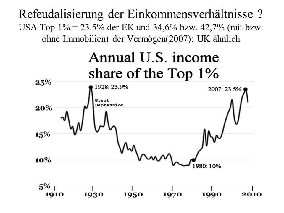 Refeudalisierung der Einkommensverhältnisse ? USA Top 1% = 23.5% der EK und 34,6% bzw. 42,7% (mit bzw. ohne Immobilien) der Vermögen(2007); UK ähnlich