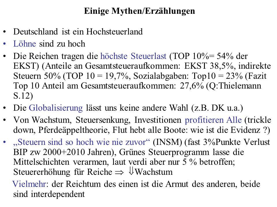 Einige Mythen/Erzählungen Deutschland ist ein Hochsteuerland Löhne sind zu hoch Die Reichen tragen die höchste Steuerlast (TOP 10%= 54% der EKST) (Ant