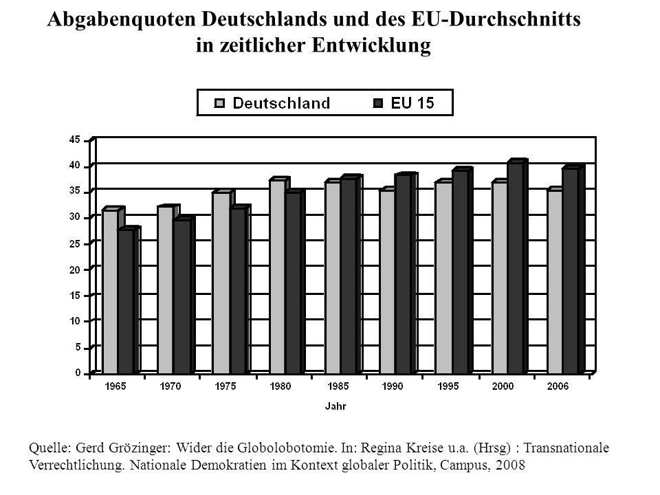 Quelle: Gerd Grözinger: Wider die Globolobotomie. In: Regina Kreise u.a. (Hrsg) : Transnationale Verrechtlichung. Nationale Demokratien im Kontext glo