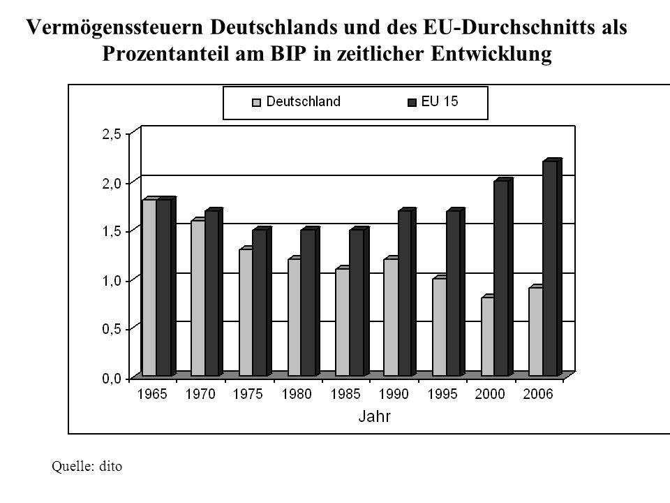 Quelle: dito Vermögenssteuern Deutschlands und des EU-Durchschnitts als Prozentanteil am BIP in zeitlicher Entwicklung
