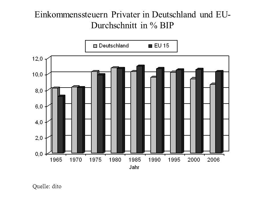 Quelle: dito Einkommenssteuern Privater in Deutschland und EU- Durchschnitt in % BIP