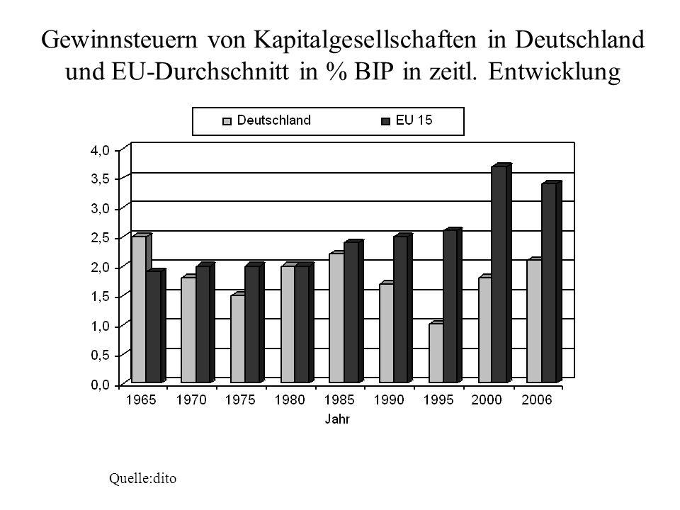 Quelle:dito Gewinnsteuern von Kapitalgesellschaften in Deutschland und EU-Durchschnitt in % BIP in zeitl. Entwicklung