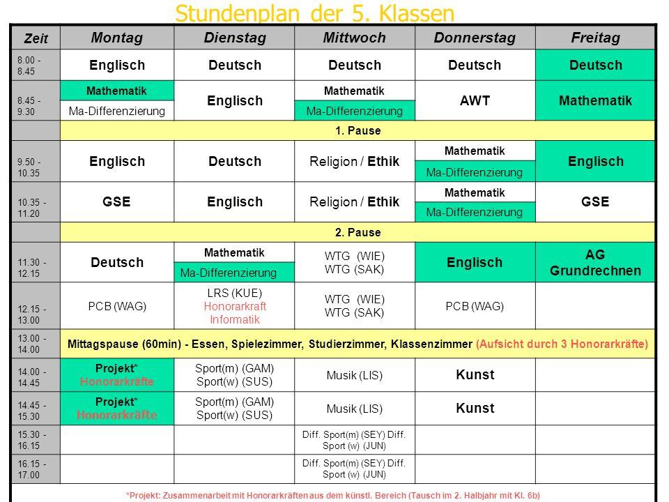 Stundenplan der 5. Klassen Zeit MontagDienstagMittwochDonnerstagFreitag 8.00 - 8.45 EnglischDeutsch 8.45 - 9.30 Mathematik Englisch Mathematik AWTMath