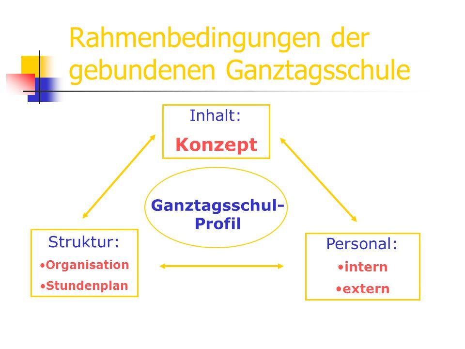 Rahmenbedingungen der gebundenen Ganztagsschule Inhalt: Konzept Struktur: Organisation Stundenplan Personal: intern extern Ganztagsschul- Profil