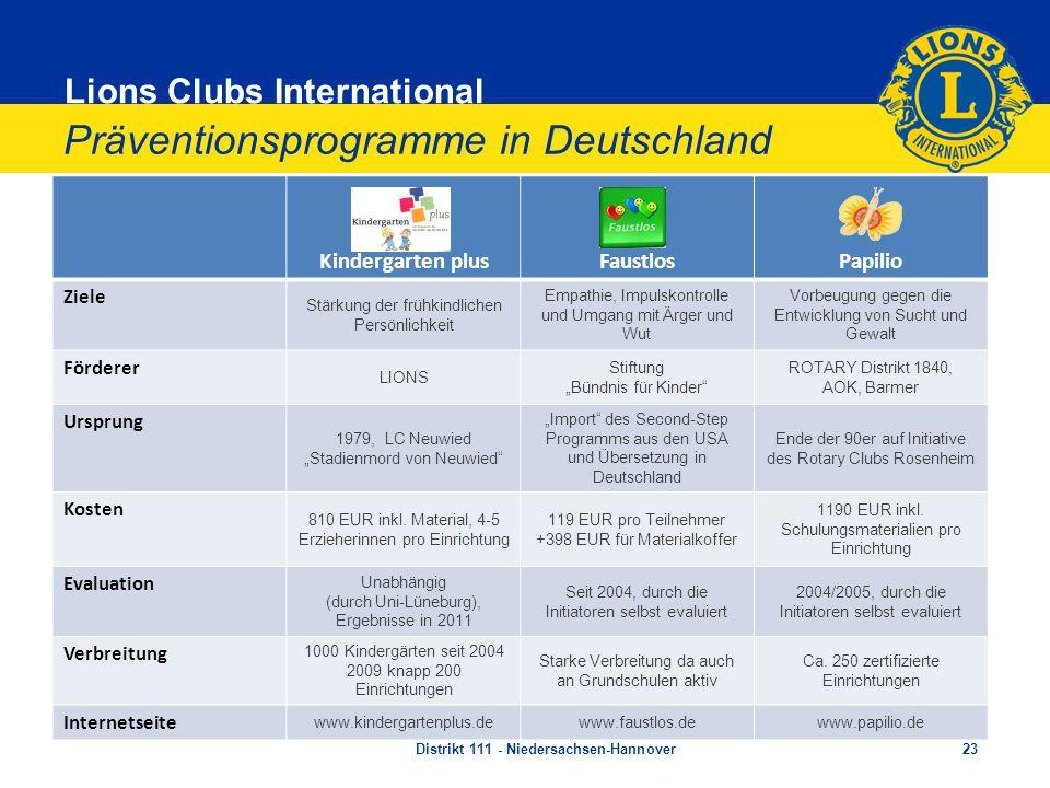 Lions Clubs International Präventionsprogramme in Deutschland Kindergarten plusFaustlosPapilio Ziele Stärkung der frühkindlichen Persönlichkeit Empath