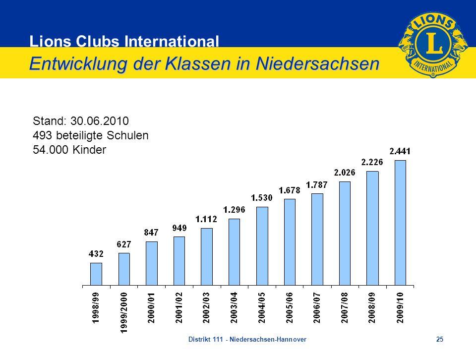 Lions Clubs International Entwicklung der Klassen in Niedersachsen Stand: 30.06.2010 493 beteiligte Schulen 54.000 Kinder Distrikt 111 - Niedersachsen