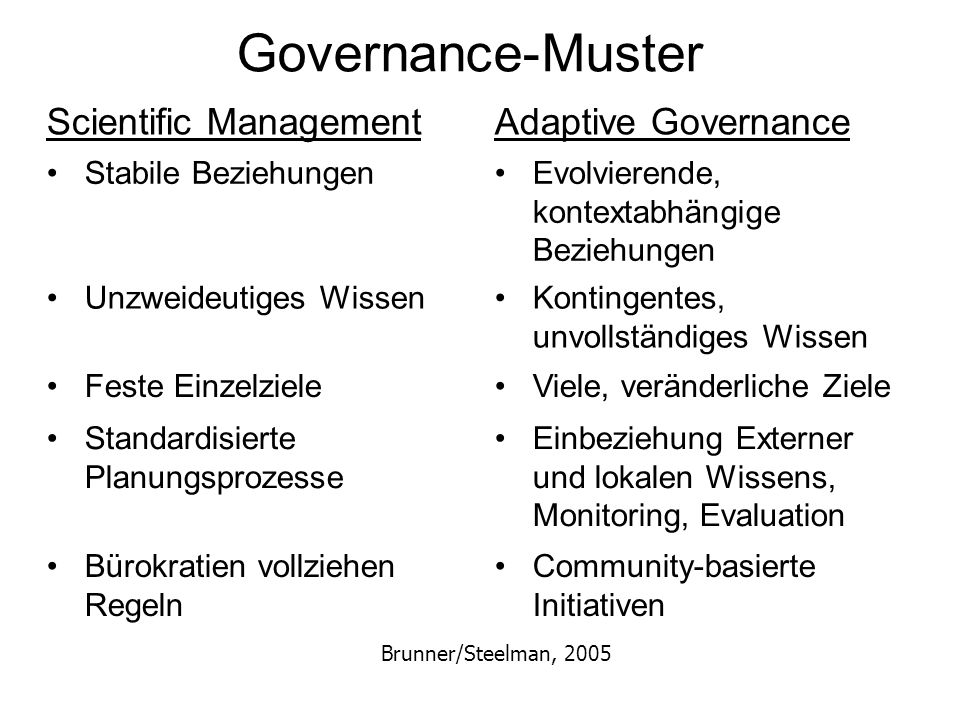 Governance-Muster Scientific ManagementAdaptive Governance Stabile BeziehungenEvolvierende, kontextabhängige Beziehungen Unzweideutiges WissenKontingentes, unvollständiges Wissen Feste EinzelzieleViele, veränderliche Ziele Standardisierte Planungsprozesse Einbeziehung Externer und lokalen Wissens, Monitoring, Evaluation Bürokratien vollziehen Regeln Community-basierte Initiativen Brunner/Steelman, 2005