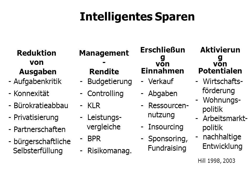 Intelligentes Sparen I Differenzieren Kombinieren Priorisieren statt Rasenmäher Intelligentes Sparen II Integrierte Entwicklungs- und Finanzpolitik (bei allen Entscheidungen finanz.