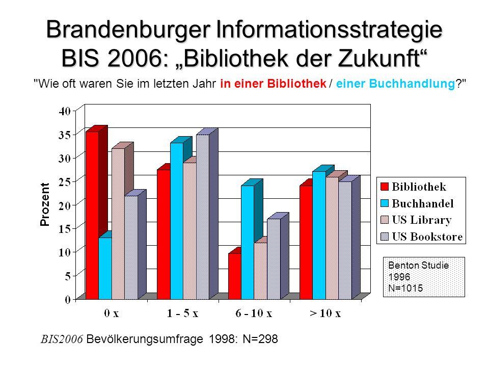 Brandenburger Informationsstrategie BIS 2006: Bibliothek der Zukunft Wie oft waren Sie im letzten Jahr in einer Bibliothek / einer Buchhandlung Benton Studie 1996 N=1015 BIS2006 Bevölkerungsumfrage 1998: N=298