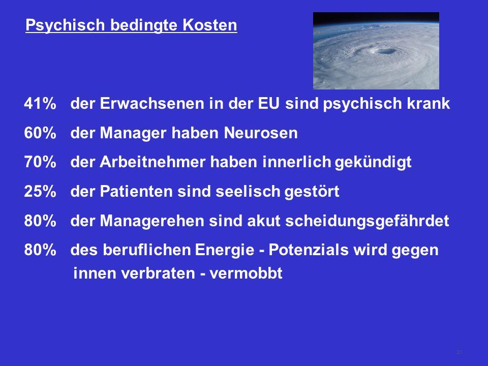 21 Psychisch bedingte Kosten 41% der Erwachsenen in der EU sind psychisch krank 60% der Manager haben Neurosen 70% der Arbeitnehmer haben innerlich ge