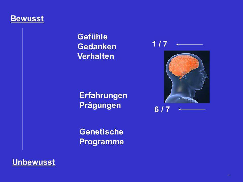 39 Bewusst Unbewusst Gefühle Gedanken Verhalten Erfahrungen Prägungen Genetische Programme 6 / 7 1 / 7