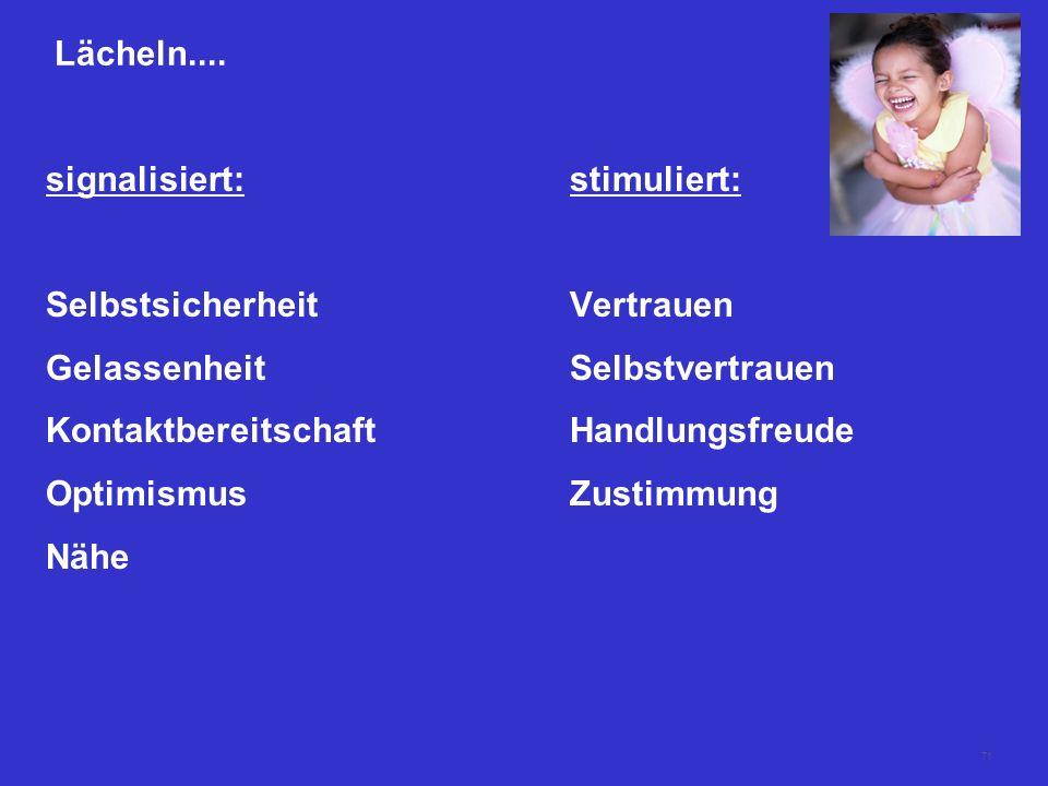 71 Lächeln.... signalisiert:stimuliert: SelbstsicherheitVertrauen GelassenheitSelbstvertrauen KontaktbereitschaftHandlungsfreude OptimismusZustimmung