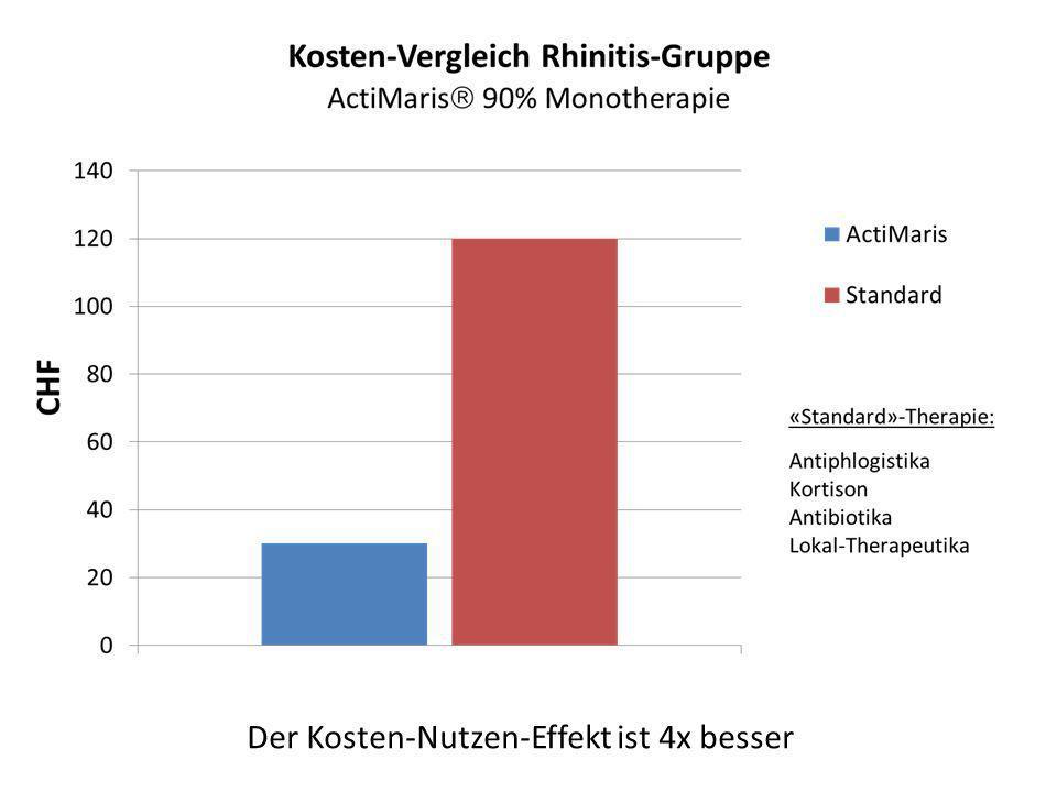 Der Kosten-Nutzen-Effekt ist 4x besser