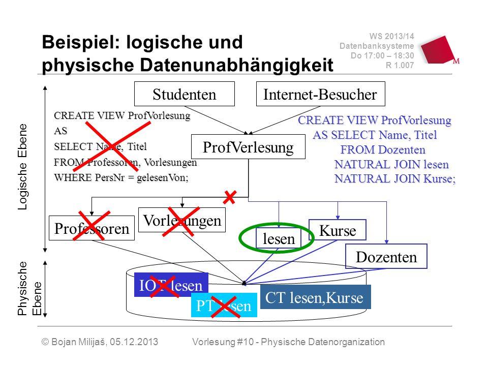 WS 2013/14 Datenbanksysteme Do 17:00 – 18:30 R 1.007 Beispiel: logische und physische Datenunabhängigkeit Internet-BesucherStudenten ProfVerlesung Doz