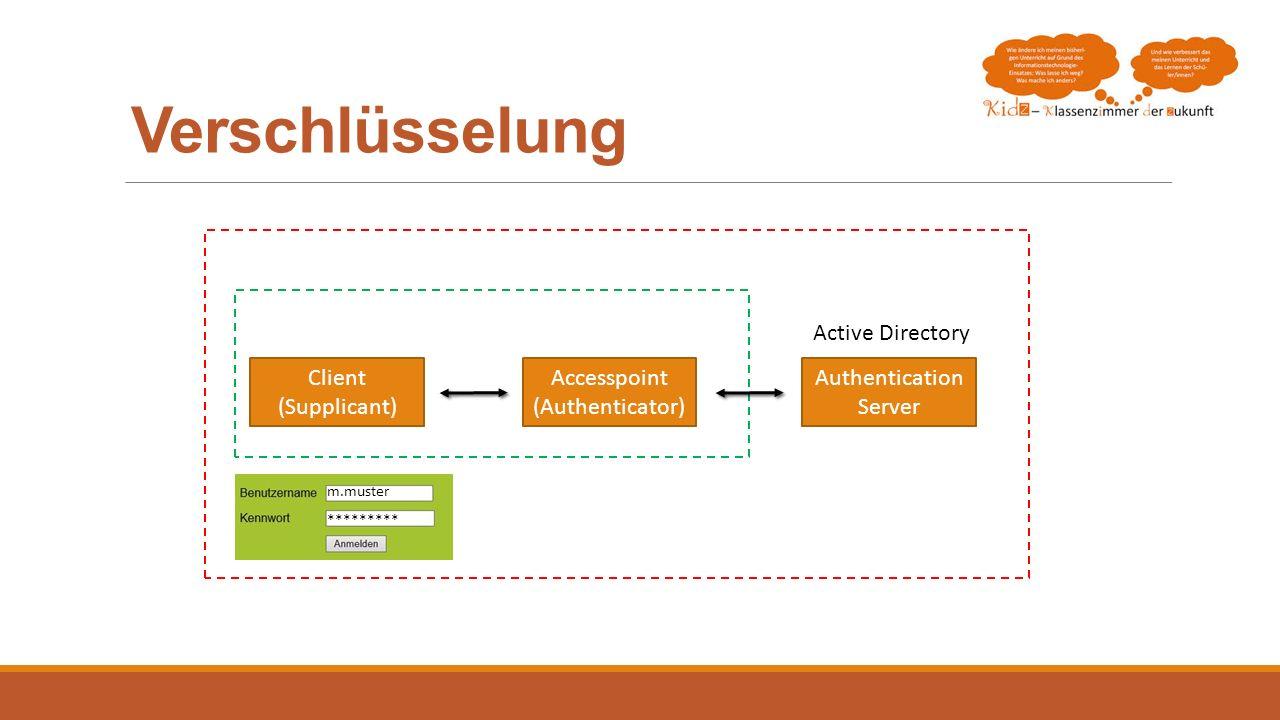 Verschlüsselung Authentication Server Client (Supplicant) Accesspoint (Authenticator) Active Directory m.muster *********