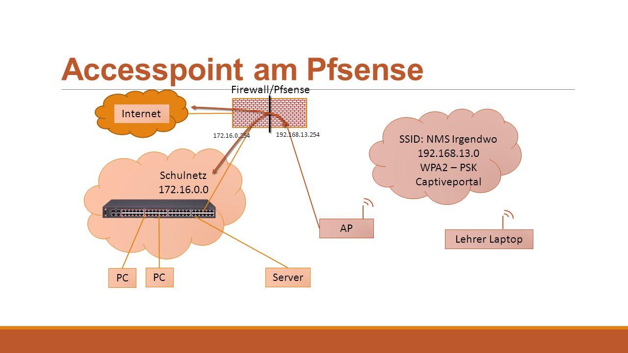 Accesspoint am Pfsense Firewall/Pfsense Internet Server PC Schulnetz 172.16.0.0 PC SSID: NMS Irgendwo 192.168.13.0 WPA2 – PSK Captiveportal AP Lehrer
