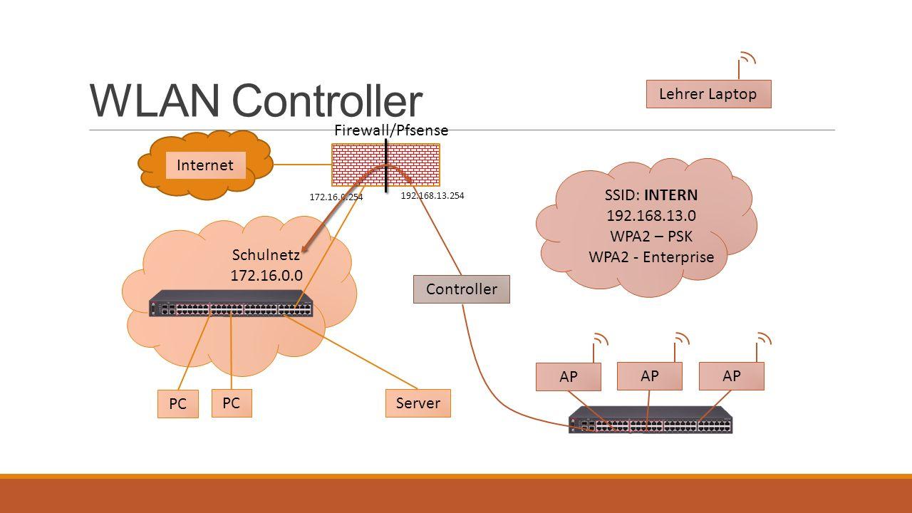 WLAN Controller Firewall/Pfsense Internet Server PC Schulnetz 172.16.0.0 PC SSID: INTERN 192.168.13.0 WPA2 – PSK WPA2 - Enterprise Lehrer Laptop Contr