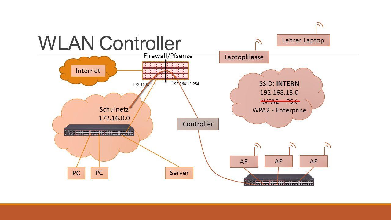 WLAN Controller Firewall/Pfsense Internet Server PC Schulnetz 172.16.0.0 PC SSID: INTERN 192.168.13.0 WPA2 – PSK WPA2 - Enterprise AP Lehrer Laptop AP