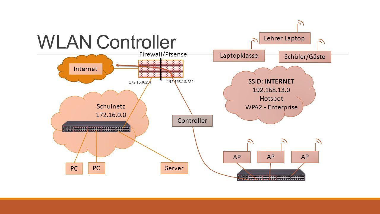 WLAN Controller Firewall/Pfsense Internet Server PC Schulnetz 172.16.0.0 PC SSID: INTERNET 192.168.13.0 Hotspot WPA2 - Enterprise AP Lehrer Laptop AP