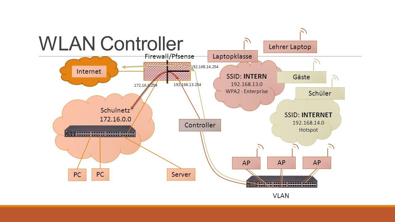 WLAN Controller Firewall/Pfsense Internet Server PC Schulnetz 172.16.0.0 PC SSID: INTERN 192.168.13.0 WPA2 - Enterprise AP Lehrer Laptop AP Controller