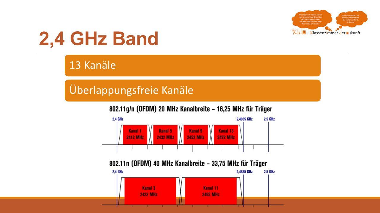 2,4 GHz Band 13 KanäleÜberlappungsfreie Kanäle