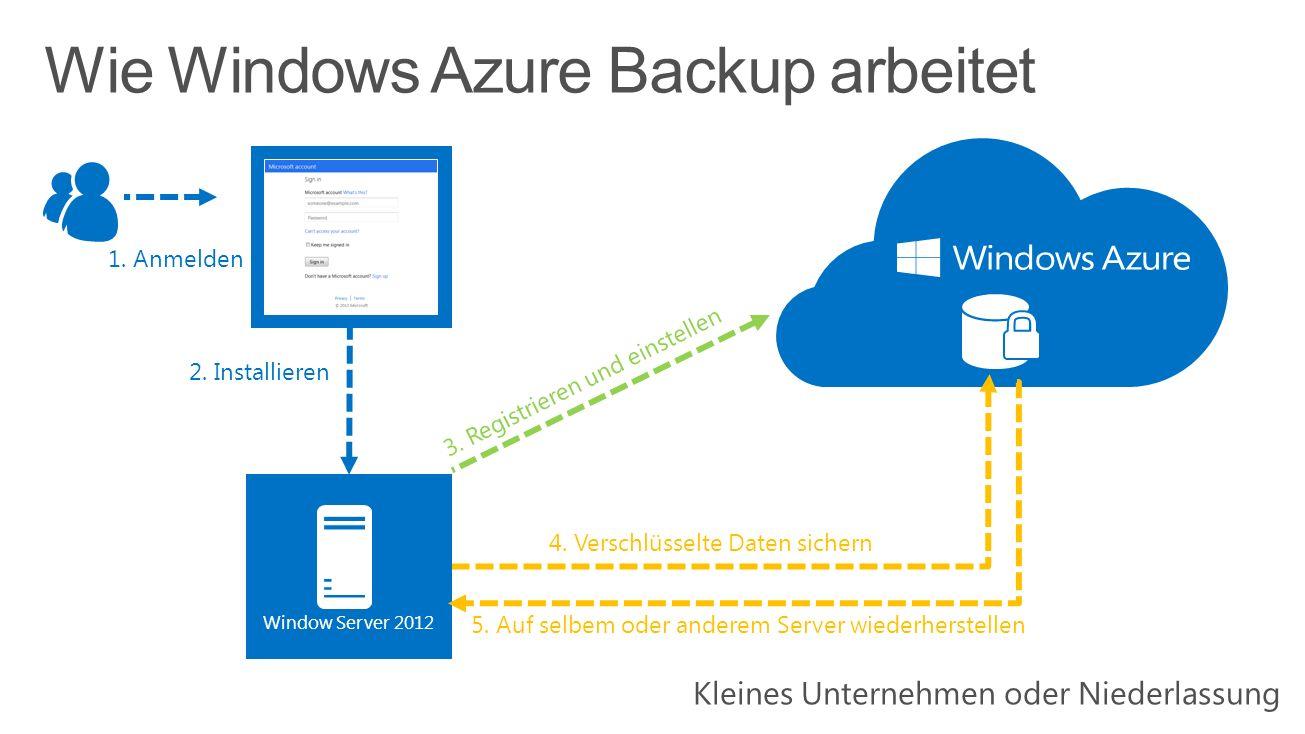 4. Verschlüsselte Daten sichern 2. Installieren 1. Anmelden Window Server 2012 3. Registrieren und einstellen 5. Auf selbem oder anderem Server wieder