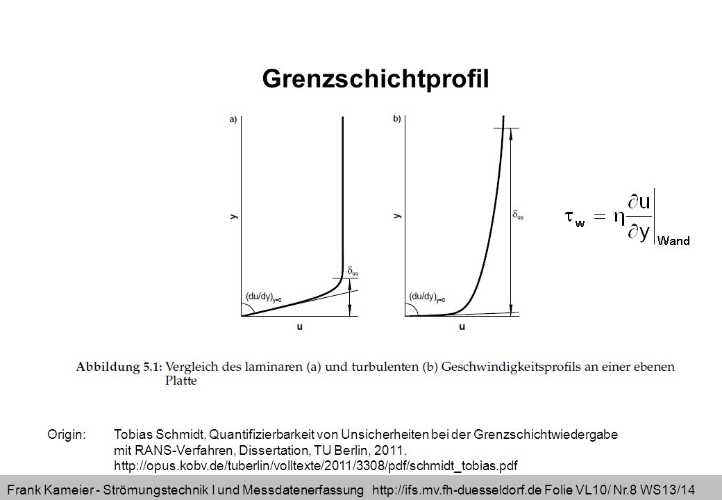Frank Kameier - Strömungstechnik I und Messdatenerfassung http://ifs.mv.fh-duesseldorf.de Folie VL10/ Nr.8 WS13/14 Origin: Tobias Schmidt, Quantifizierbarkeit von Unsicherheiten bei der Grenzschichtwiedergabe mit RANS-Verfahren, Dissertation, TU Berlin, 2011.