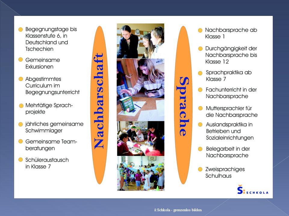 Beginn 2005, Aufbau 2003 Umweltmodellschule Partnerschaft in kleinem Ort (ein Jahr) Partnerschaft in Bogytania Polnisch ab Klasse 1 (z.T.