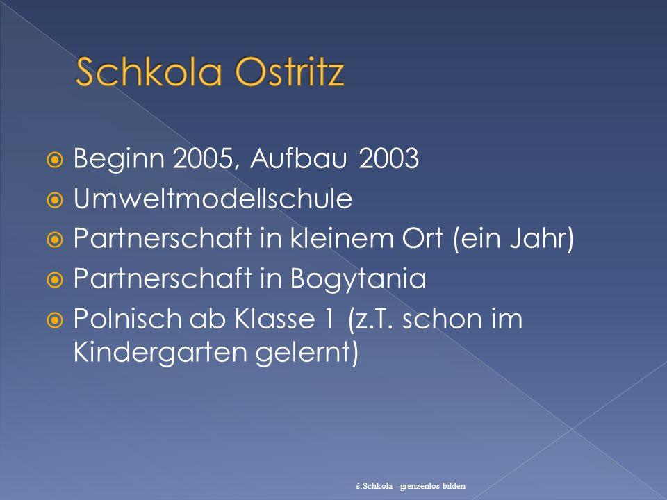 Beginn 2005, Aufbau 2003 Umweltmodellschule Partnerschaft in kleinem Ort (ein Jahr) Partnerschaft in Bogytania Polnisch ab Klasse 1 (z.T. schon im Kin