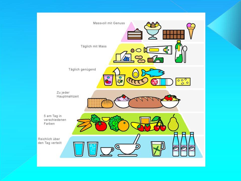 Kalorienzufuhr und Kalorien pro Tag benötigt