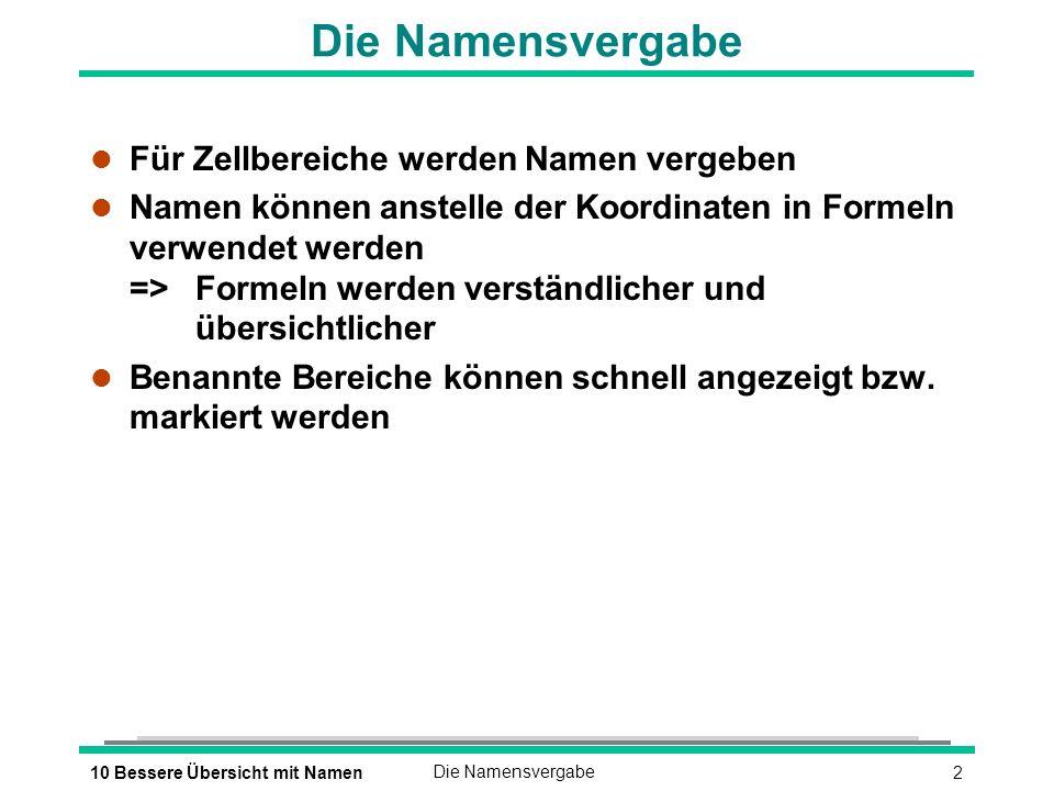 210 Bessere Übersicht mit NamenDie Namensvergabe l Für Zellbereiche werden Namen vergeben l Namen können anstelle der Koordinaten in Formeln verwendet werden => Formeln werden verständlicher und übersichtlicher l Benannte Bereiche können schnell angezeigt bzw.